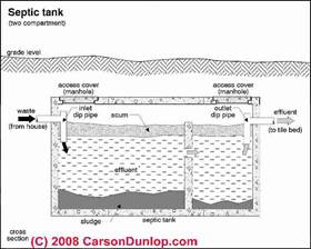 Image result for septic tank